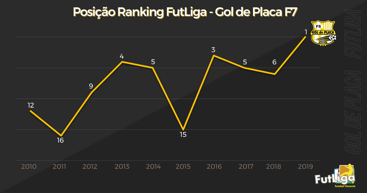 Evolução anual do Gol de Placa no Ranking FutLiga de Fut7